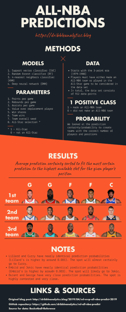 Using machine learning to predict the 2019 MVP and All-NBA