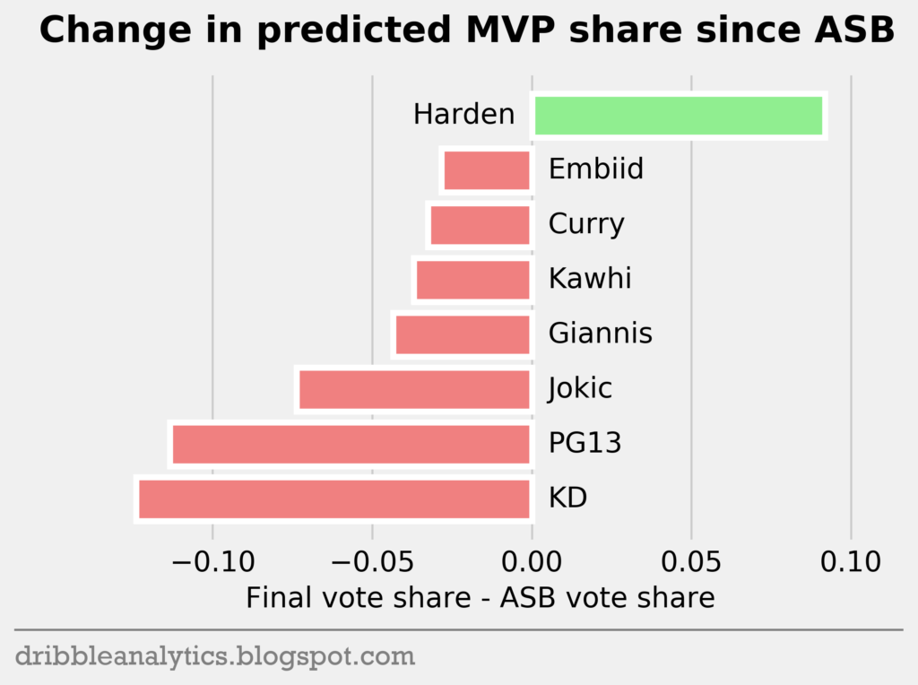 Using machine learning to predict the 2019 MVP and All-NBA teams